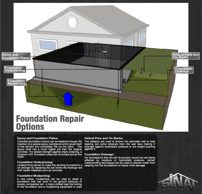 Foundation Repair 101 Foundation Repair Options Los