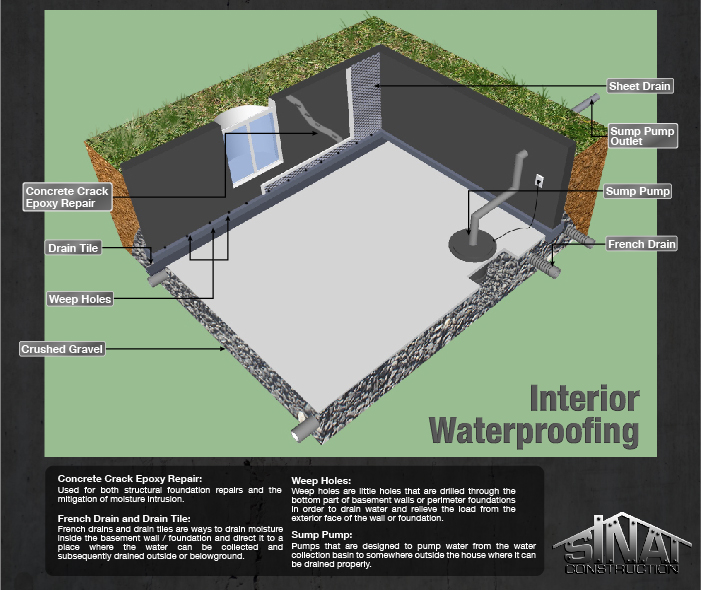 Bat Foundation Waterproofing