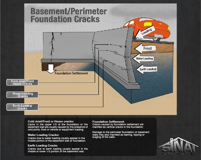 basement or perimeter foundation concrete cracks los angeles