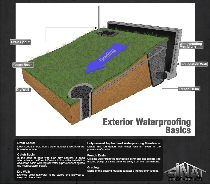 Basement Waterproofing Diy Products Contractor Foundation Systems: Basement Or Foundation Exterior Waterproofing Methods