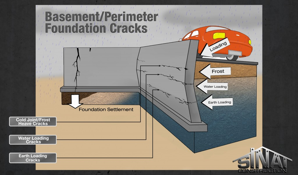 basement-perimeter-foundation-cracks-final-01-1024x604 Cracked Basement Wall Repair