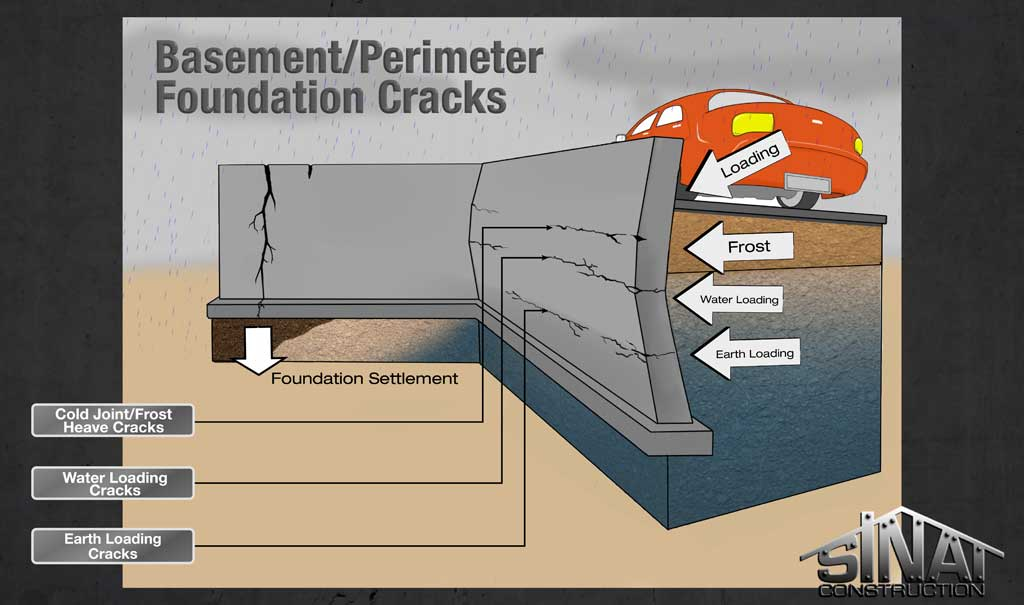 basement-perimeter-foundation-cracks-final-01 Cracked Basement Wall Repair