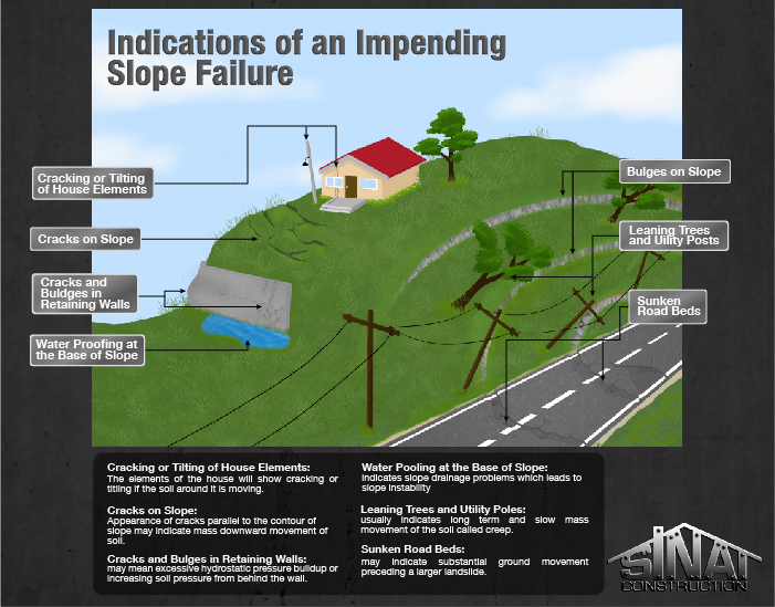 Indications of impending slope failure los angeles for House foundation on slope