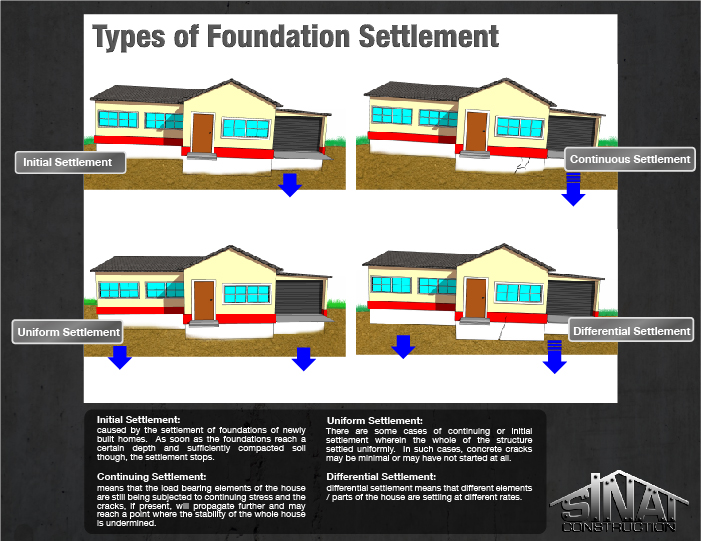 Concrete cracks caused by settlement los angeles for Different types of home foundations