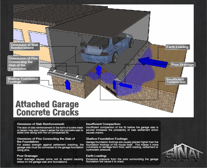 Attached Garage Concrete S Los