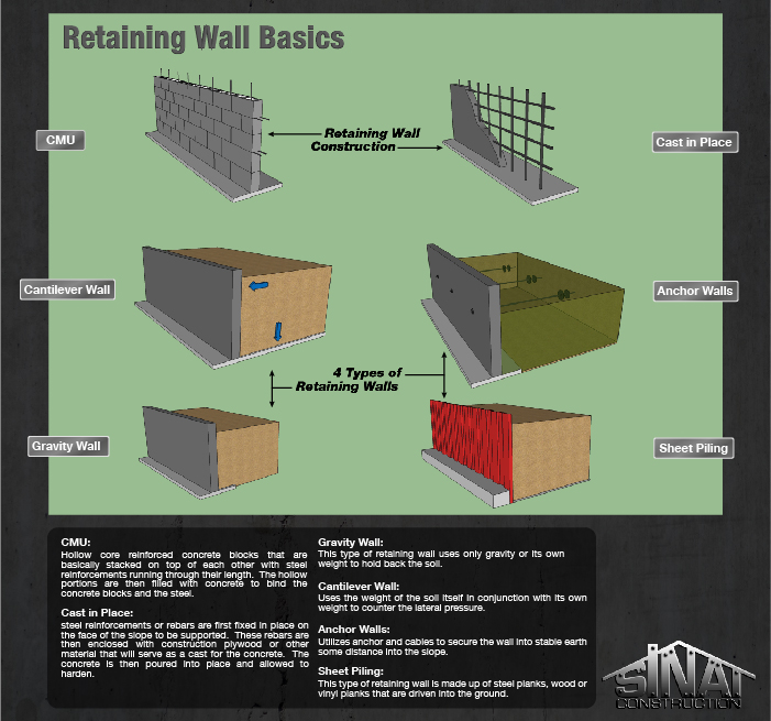 Diffe Kinds Of Retaining Wall